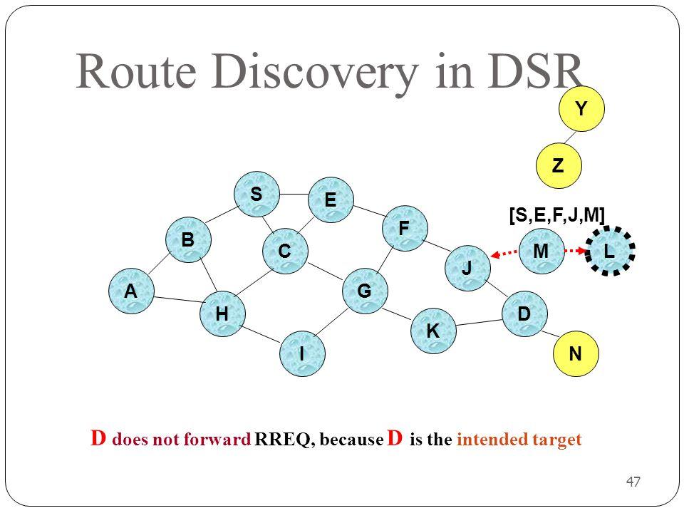 Route Discovery in DSR Y. Z. S. E. [S,E,F,J,M] F. B. C. M. L. J. A. G. H. D. K. I. N.